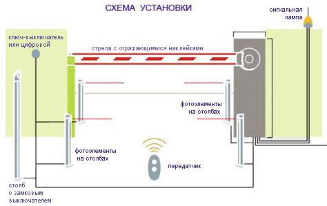 схема установки элементов конструкции шлагбаума