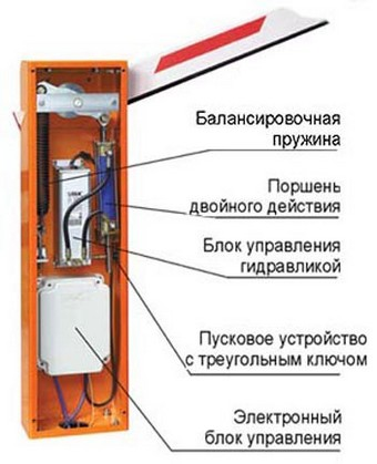 устройство шлагбаума